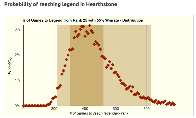Probability of reaching Legend in Hearthstone